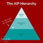 JFC The AIP Hierarchy