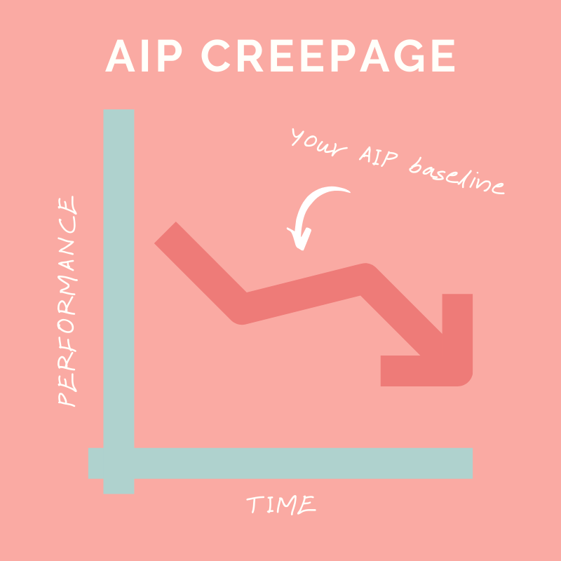 What is AIP Creepage