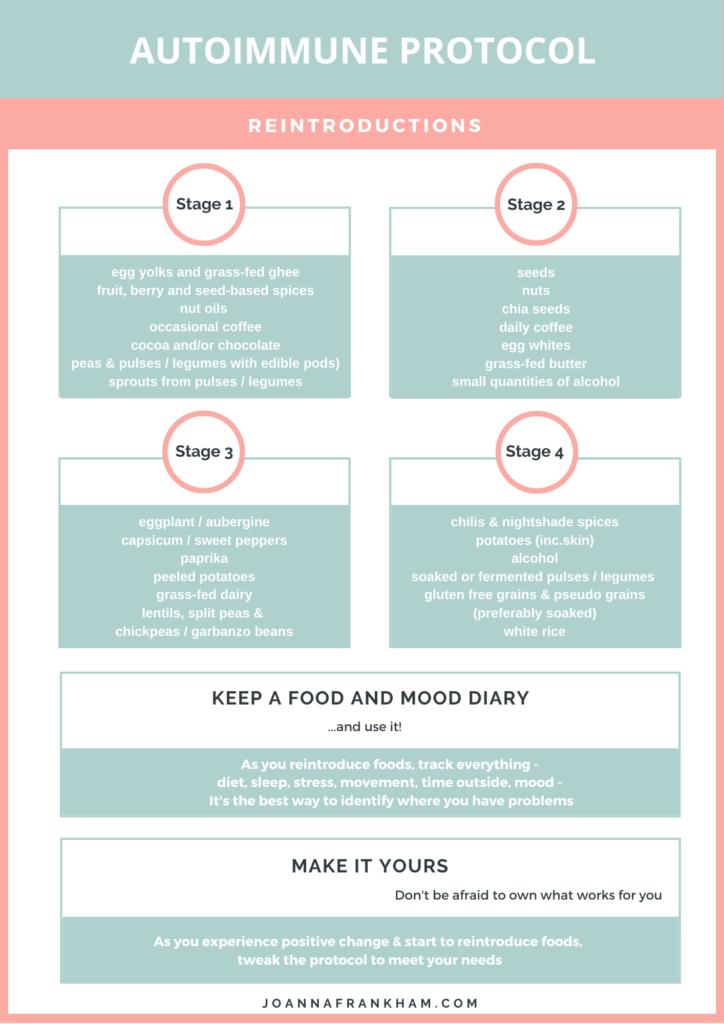 Reintroducing foods on AIP