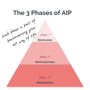 Intro to AIP