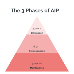 Why the Maintenance Phase of AIP Trips You Up
